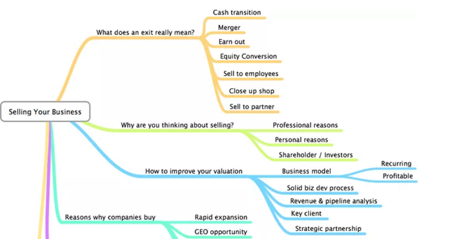 Mind map for selling your agency