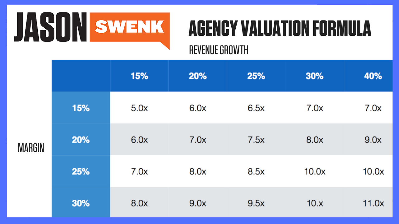 DIGITAL AGENCY VALUATION FORMULA